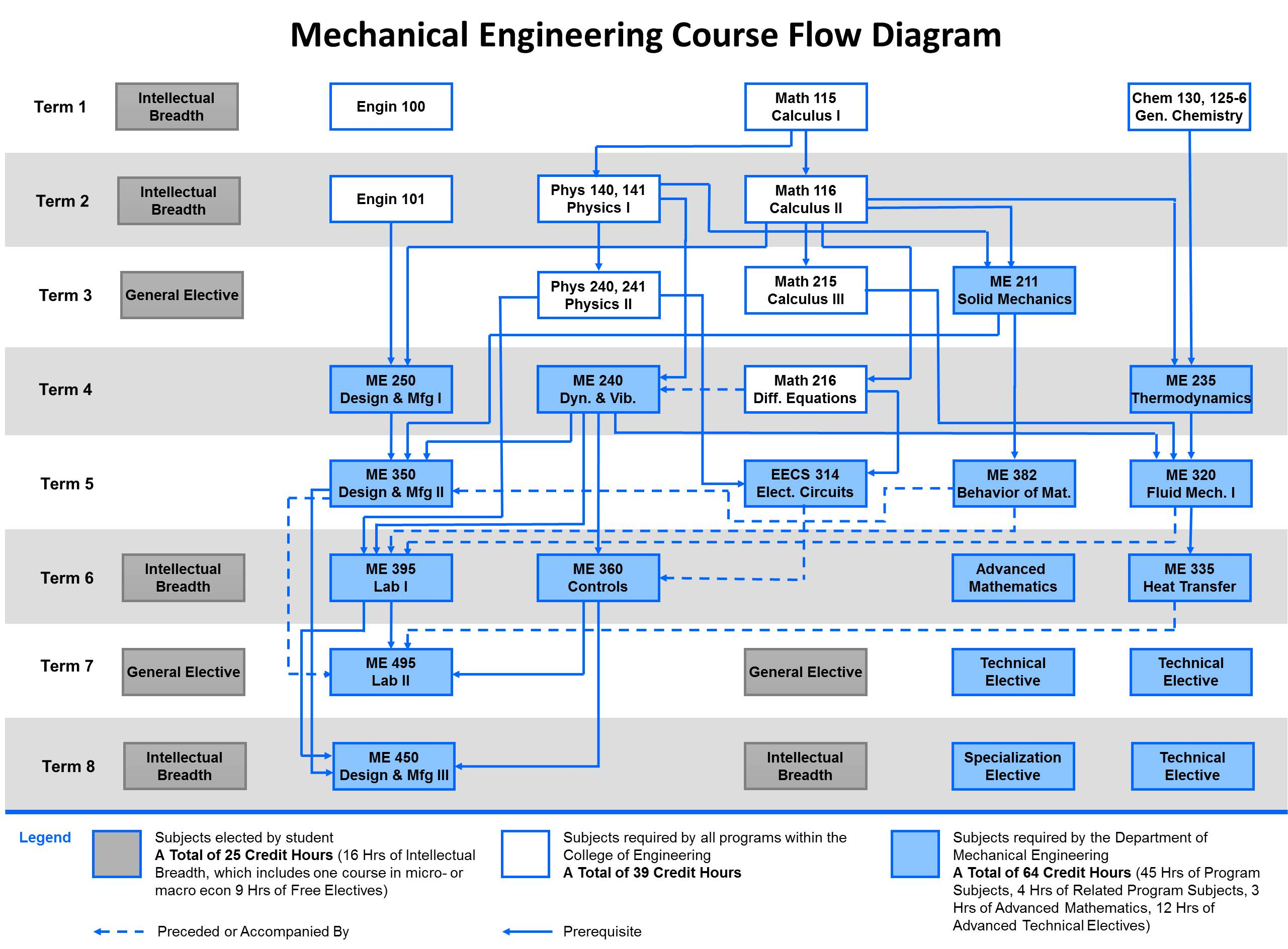 Ansi flowchart symbols create a flowchart flow chart symbol legend type of electrical wires bachelors degree um department of mechanical engineering me20degree20flow20chart20201620v1 nvjuhfo Choice Image